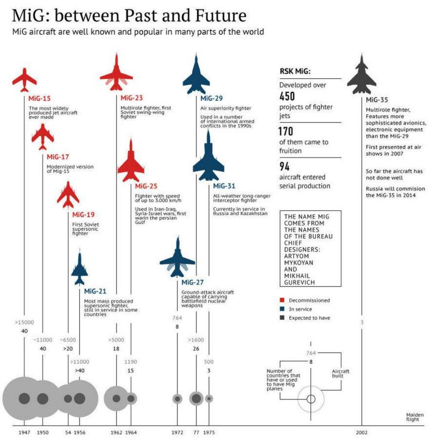 Mikoyan Infographic - from MiG-15 to MiG-35