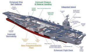 Diagram showing all parts of the Nimitz