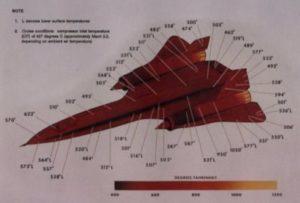 Temperatures of the SR-71 during flight (550°F ~290°C).