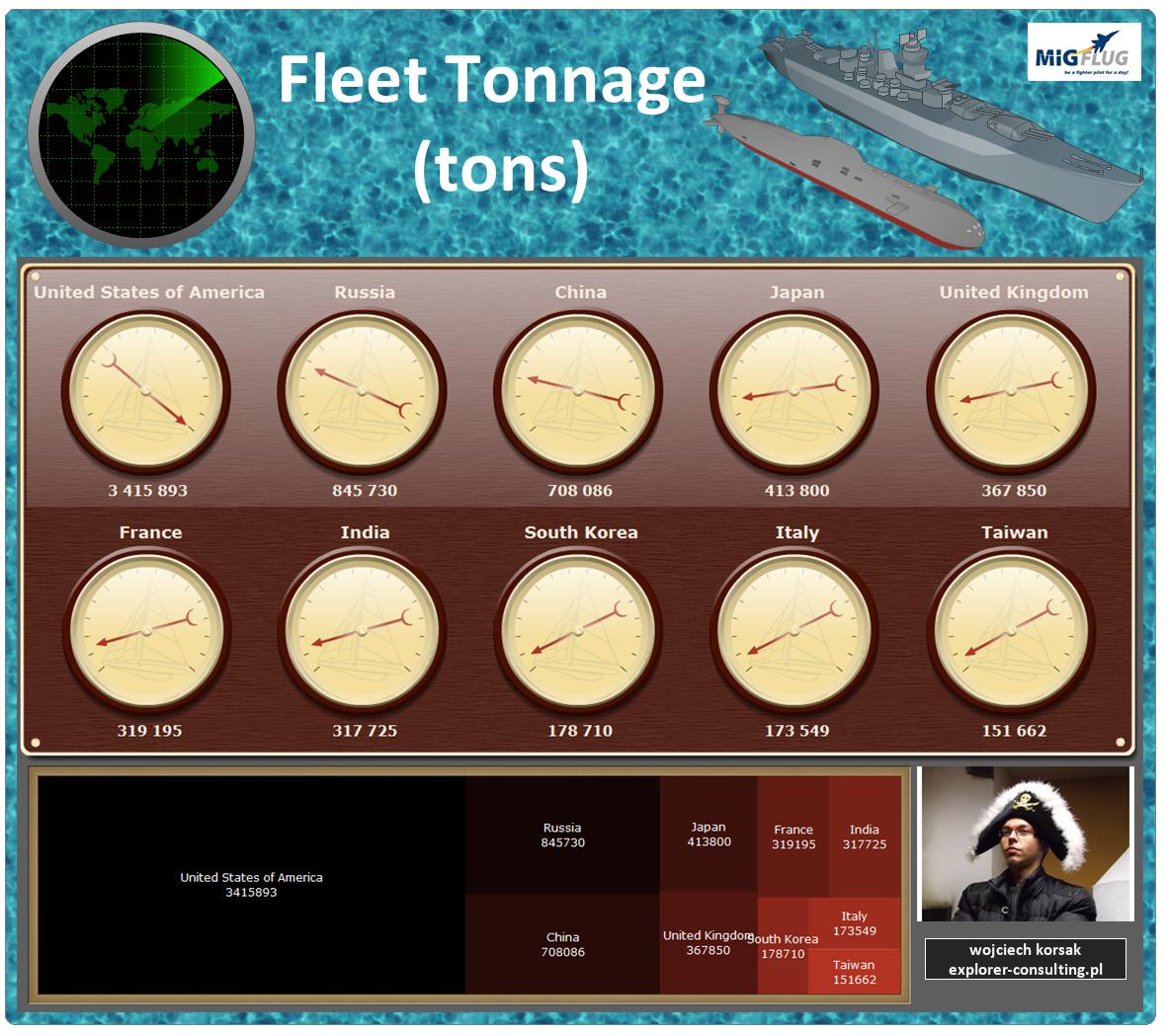Navy Fleet tonnage comparison