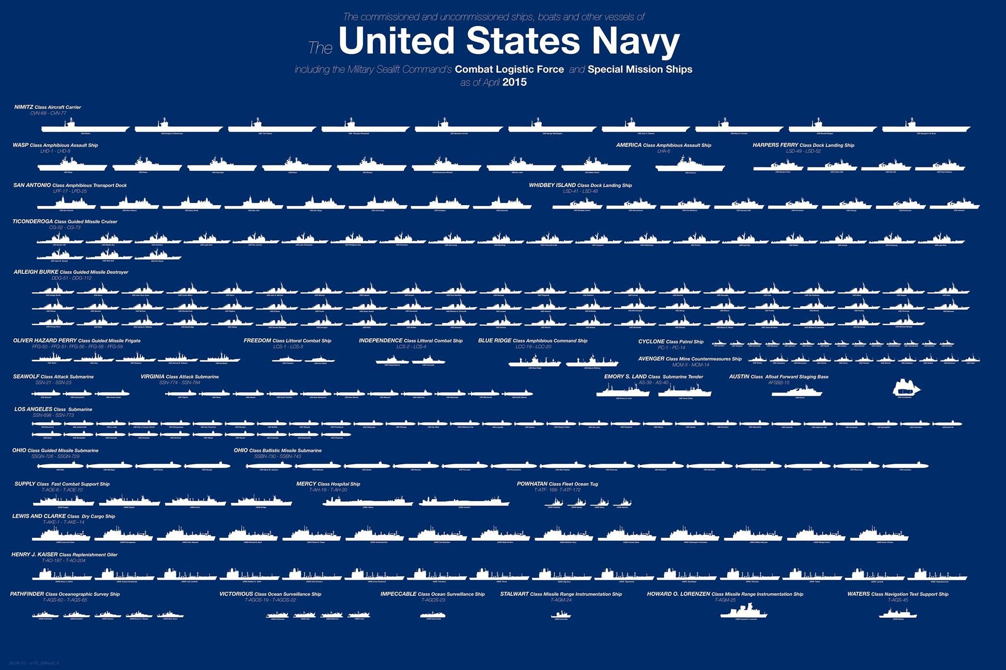 US Navy Fleet overview