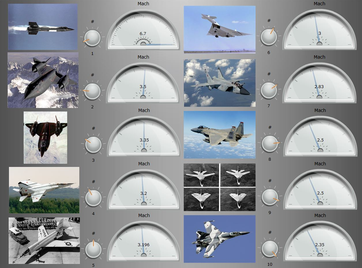 Overview fastest planes in the World