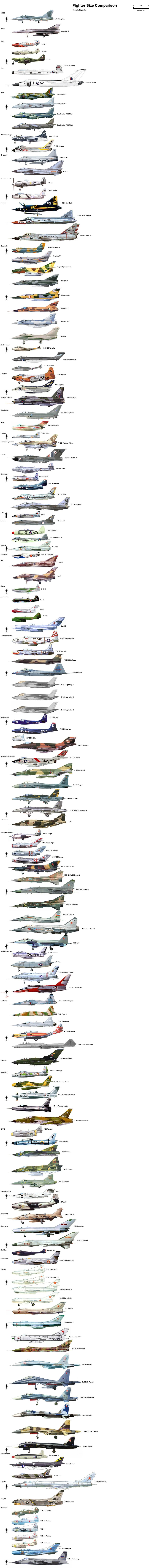 Fighter Jets in Comparison