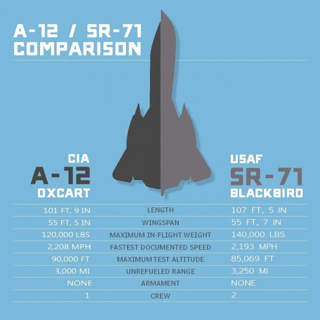A-12 vs SR-71